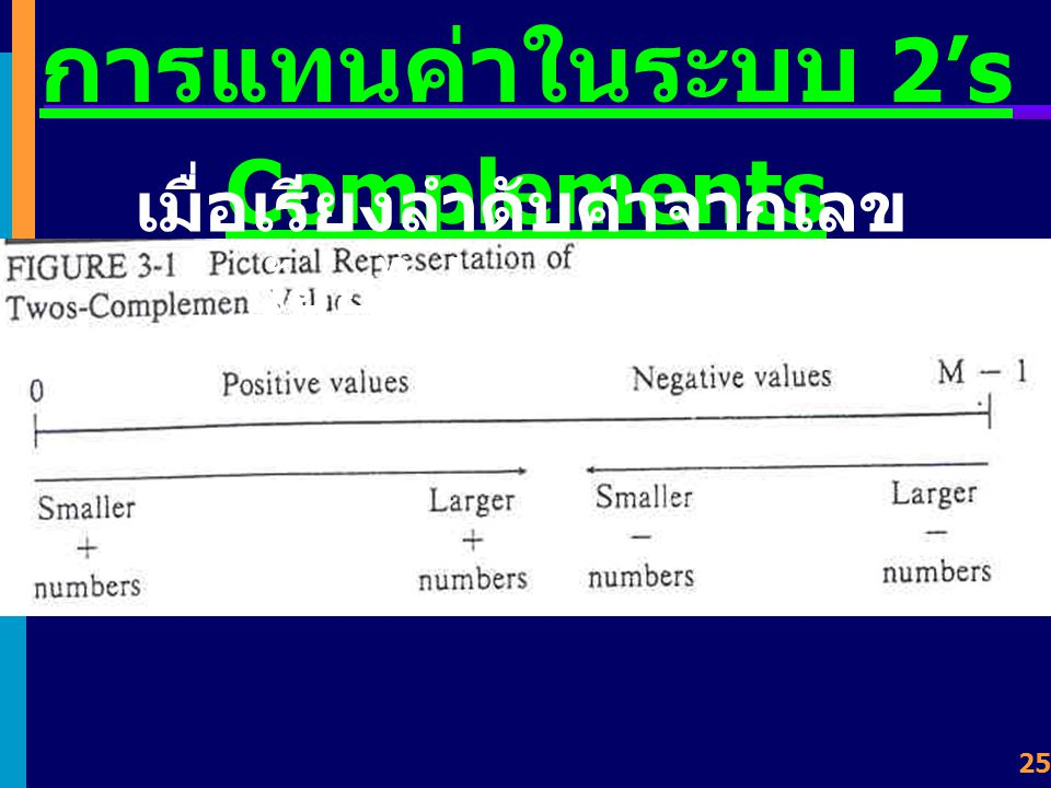 24 2's Complements ต้องการหาค่า 1's Complement ของ -18 +18 = 0 0 0 1 0 0 1 0 11101101 + 1 11101110 - 18 +18 = 0001 0010 --> - 18 = 1110 1110