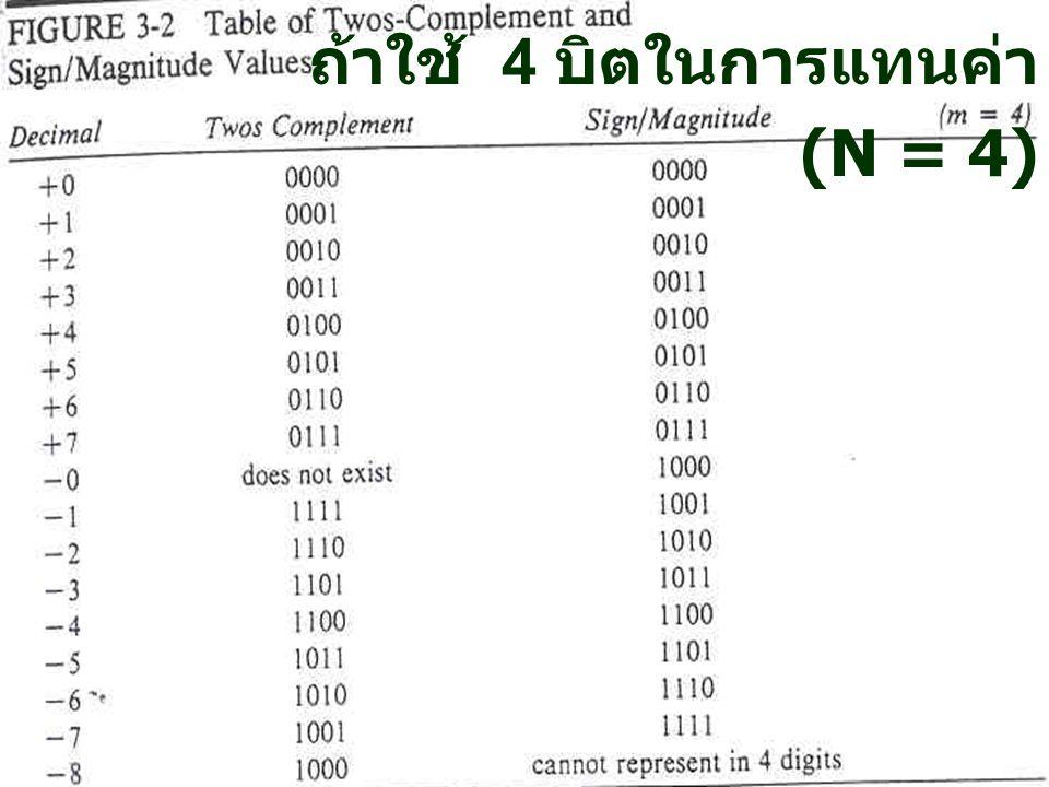 25 การแทนค่าในระบบ 2's Complements เมื่อเรียงลำดับค่าจากเลข น้อยไปหาเลขมาก