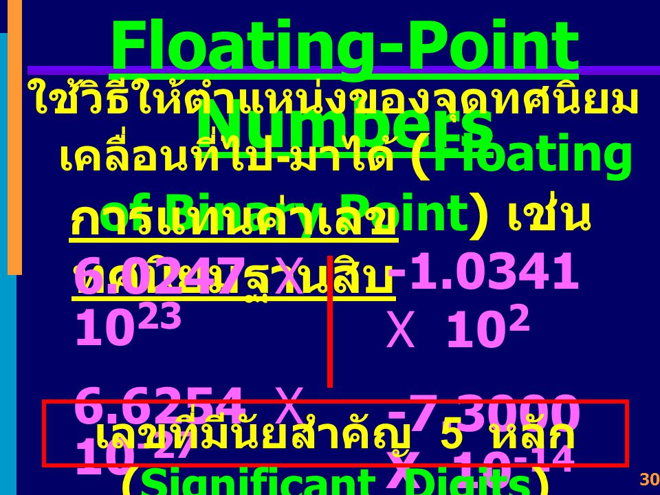 29 หัวข้อเรื่อง Floating- point Numbers Half Precision Single Precision Double Precision Quadruple Precision IEEE 754 2008