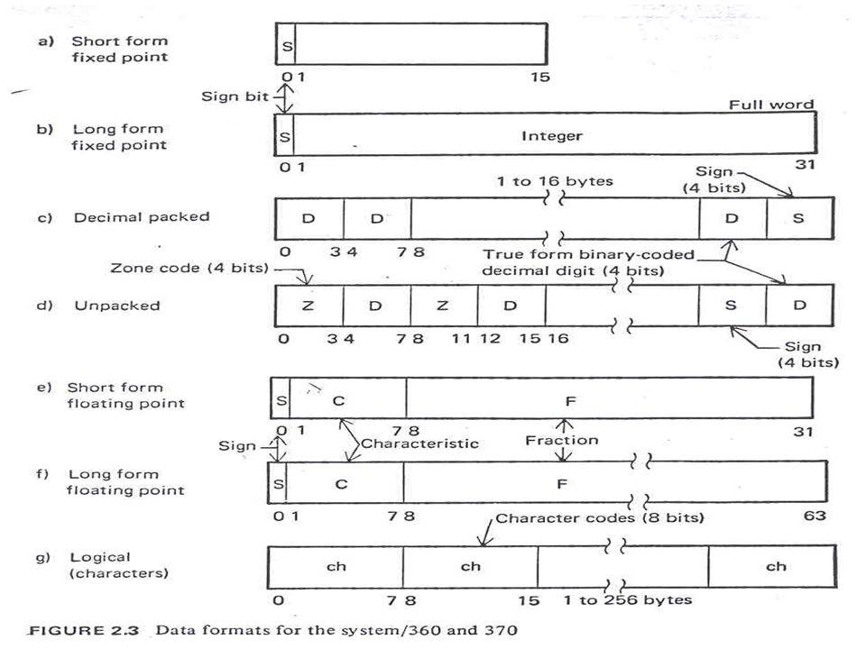 59 กรณีตัวอย่าง  เครื่อง IBM System 360-370 Series  Intel- Pentium II