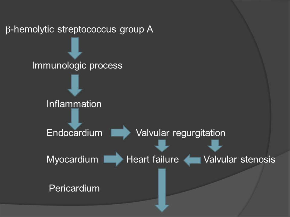  -hemolytic streptococcus group A Immunologic process Inflammation Endocardium Myocardium Pericardium Valvular regurgitation Heart failureValvular stenosis