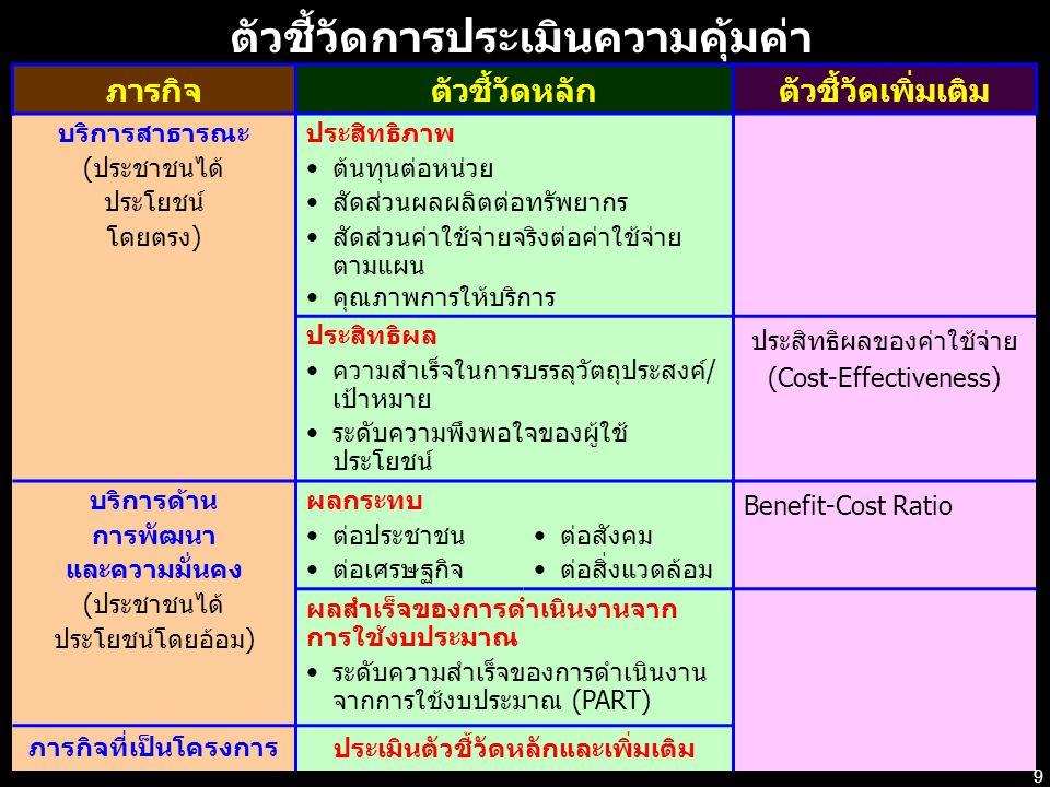 10 กระทร วง เป้าประ สงค์ ยุทธศาสตร์ ผลผลิ ต การจัดทำคำรับรอง ฯ ( กพร ) ประสิทธิภาพ ประสิทธิผล คุณภาพ การพัฒนาองค์กร (Balanced Scorecard) ประเมินความ คุ้มค่า ต้นทุนต่อหน่วย Cost-effectiveness ผลประโยชน์ของภารกิจ - อัตราส่วนต้นทุนค่าใช้จ่าย -NPV -IRR - ผลกระทบอื่น ๆ ที่ประเมิน เป็นมูลค่าไม่ได้ เป้าประ สงค์ ยุทธศาสตร์ ผลผลิ ต เป้าประ สงค์ ยุทธศาสตร์ เป้าประ สงค์ ยุทธศาสตร์ ผลผลิ ต ผลลั พธ์ กลุ่มภารกิจ 1 กลุ่มภารกิจ 2 สำนักงาน ปลัด กระทรวงฯ สำนักงาน ก.