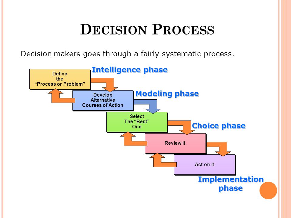 D ECISION P ROCESS Decision makers goes through a fairly systematic process.
