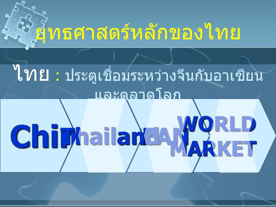 ChinaASEANThailandWORLDMARKET ไทย : ประตูเชื่อมระหว่างจีนกับอาเซียน และตลาดโลก ยุทธศาสตร์หลักของไทย
