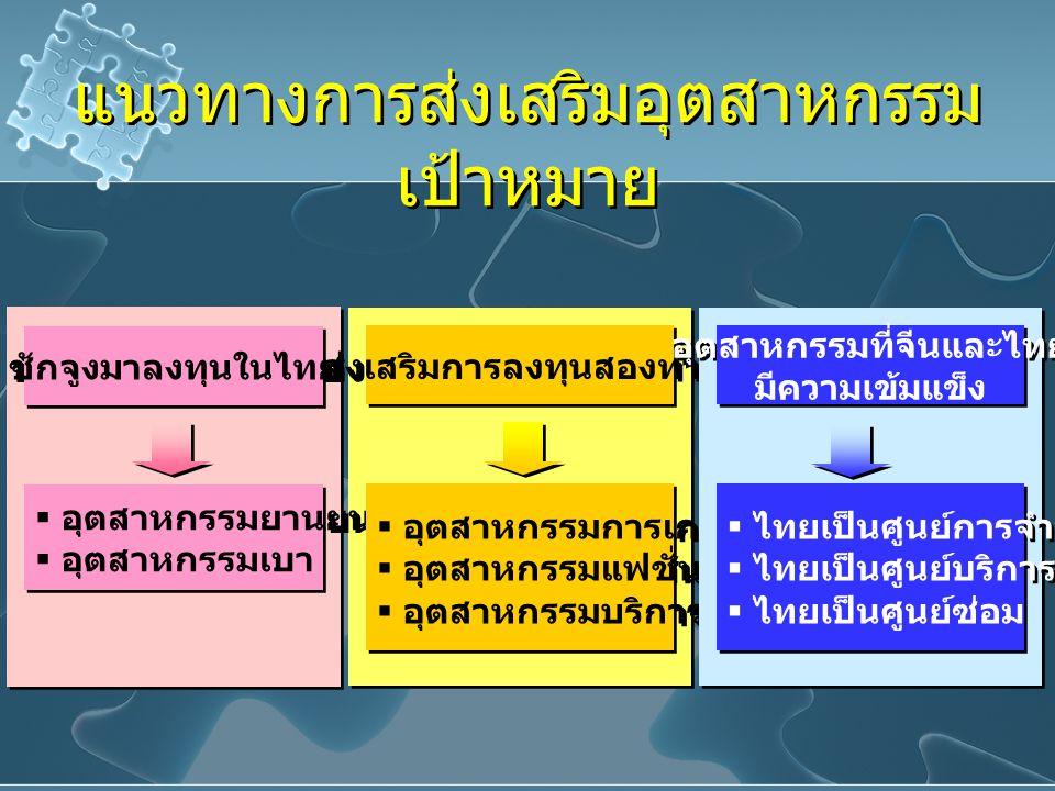 แนวทางการส่งเสริมอุตสาหกรรม เป้าหมาย  อุตสาหกรรมยานยนต์  อุตสาหกรรมเบา  อุตสาหกรรมยานยนต์  อุตสาหกรรมเบา ชักจูงมาลงทุนในไทย ส่งเสริมการลงทุนสองทาง  อุตสาหกรรมการเกษตร  อุตสาหกรรมแฟชั่น  อุตสาหกรรมบริการ  อุตสาหกรรมการเกษตร  อุตสาหกรรมแฟชั่น  อุตสาหกรรมบริการ อุตสาหกรรมที่จีนและไทย มีความเข้มแข็ง อุตสาหกรรมที่จีนและไทย มีความเข้มแข็ง  ไทยเป็นศูนย์การจำหน่าย  ไทยเป็นศูนย์บริการ  ไทยเป็นศูนย์ซ่อม  ไทยเป็นศูนย์การจำหน่าย  ไทยเป็นศูนย์บริการ  ไทยเป็นศูนย์ซ่อม