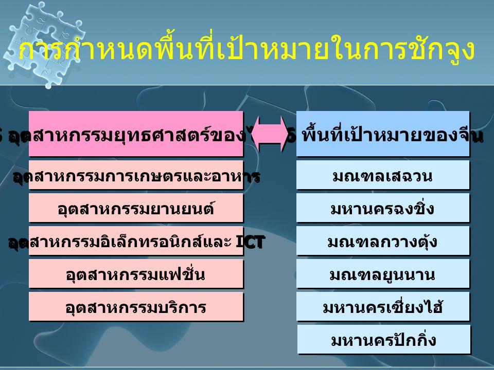 การกำหนดพื้นที่เป้าหมายในการชักจูง 5 อุตสาหกรรมยุทธศาสตร์ของไทย อุตสาหกรรมการเกษตรและอาหาร อุตสาหกรรมอิเล็กทรอนิกส์และ ICT อุตสาหกรรมยานยนต์ อุตสาหกรรมแฟชั่น อุตสาหกรรมบริการ 6 พื้นที่เป้าหมายของจีน มณฑลเสฉวน มหานครฉงชิ่ง มณฑลกวางตุ้ง มณฑลยูนนาน มหานครเซี่ยงไฮ้ มหานครปักกิ่ง