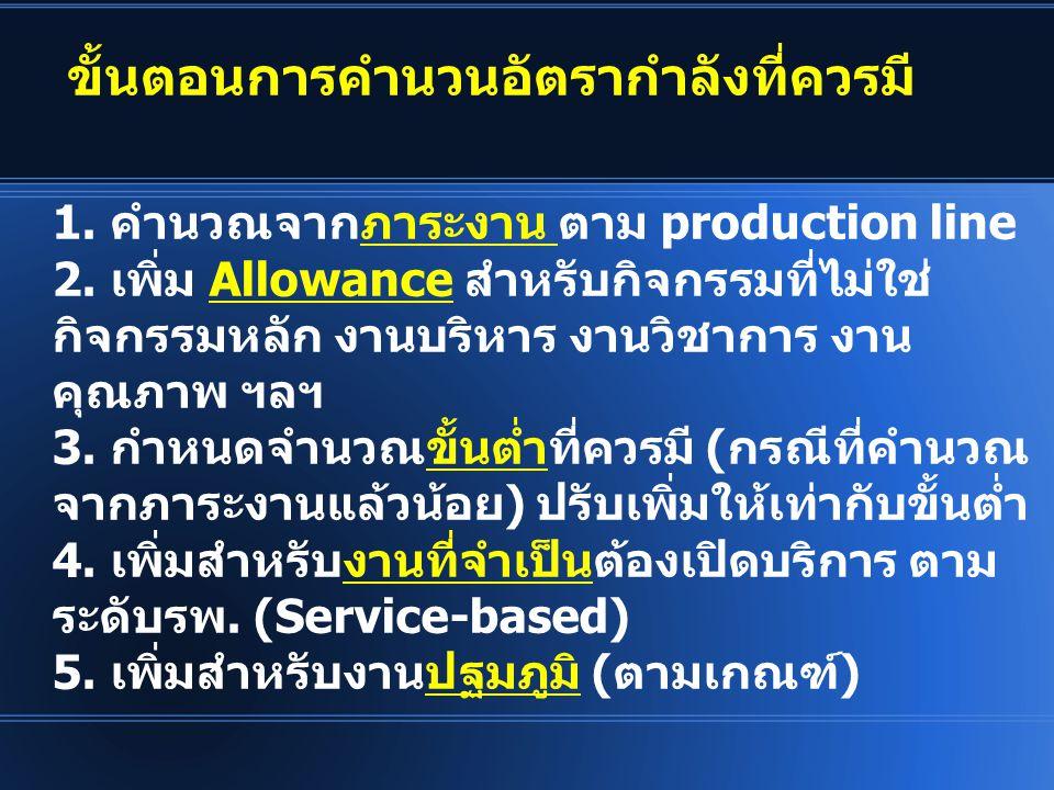 1. คำนวณจากภาระงาน ตาม production line 2. เพิ่ม Allowance สำหรับกิจกรรมที่ไม่ใช่ กิจกรรมหลัก งานบริหาร งานวิชาการ งาน คุณภาพ ฯลฯ 3. กำหนดจำนวณขั้นต่ำท