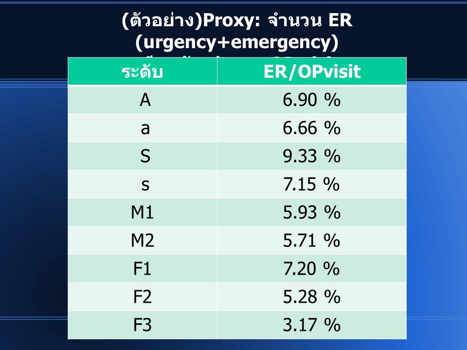 (ตัวอย่าง)Proxy: จำนวน ER (urgency+emergency) เทียบกับ จำนวน OP visit ระดับER/OPvisit A6.90 % a6.66 % S9.33 % s7.15 % M15.93 % M25.71 % F17.20 % F25.2