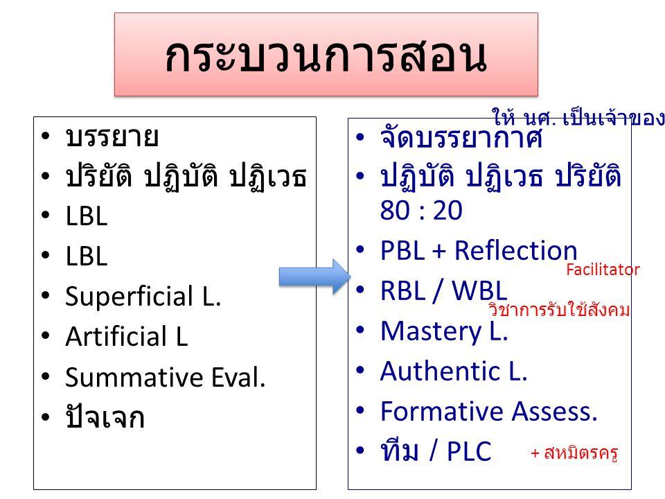 บรรยาย ปริยัติ ปฏิบัติ ปฏิเวธ LBL Superficial L. Artificial L Summative Eval.
