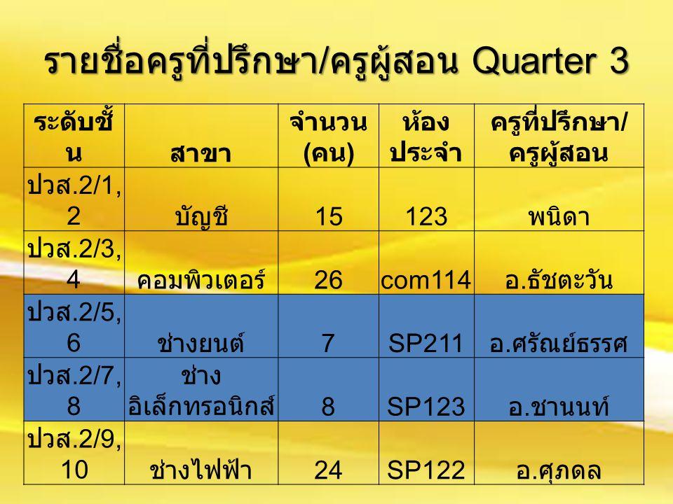 ระดับชั้ นสาขา จำนวน ( คน ) ห้อง ประจำ ครูที่ปรึกษา / ครูผู้สอน ปวส.2/1, 2 บัญชี 15123 พนิดา ปวส.2/3, 4 คอมพิวเตอร์ 26com114 อ. ธัชตะวัน ปวส.2/5, 6 ช่