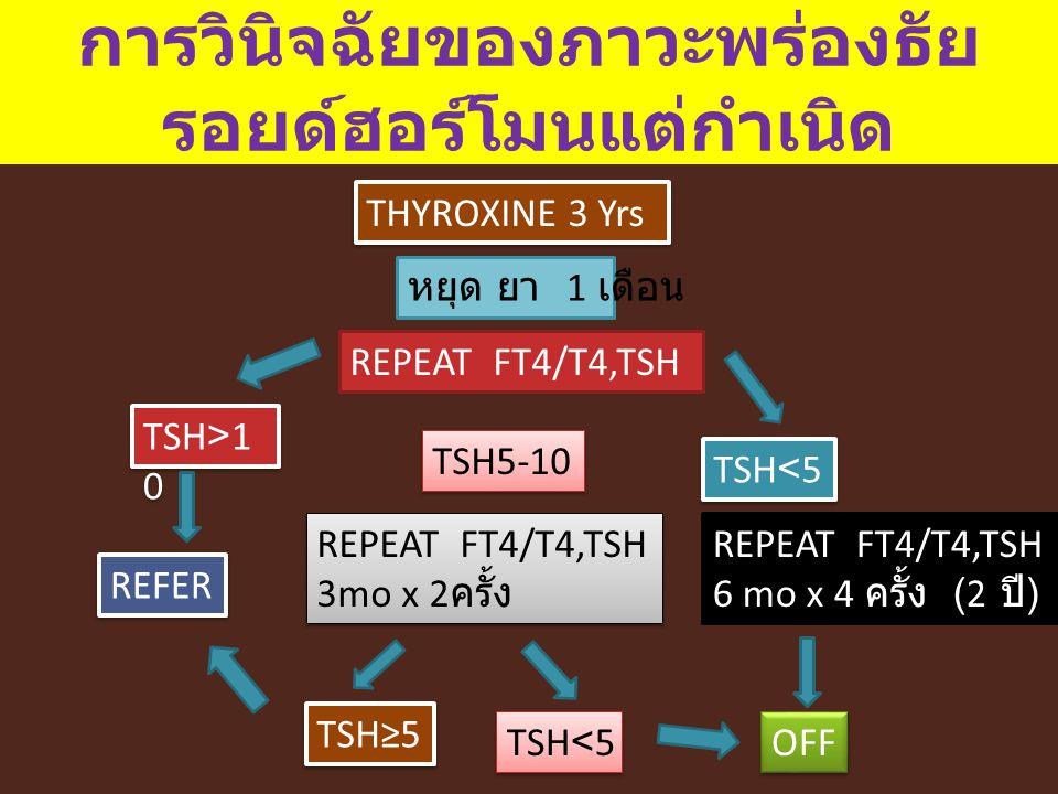 การวินิจฉัยของภาวะพร่องธัย รอยด์ฮอร์โมนแต่กำเนิด หยุด ยา 1 เดือน THYROXINE 3 Yrs REPEAT FT4/T4,TSH 6 mo x 4 ครั้ง (2 ปี ) TSH<5 TSH5-10 REPEAT FT4/T4,