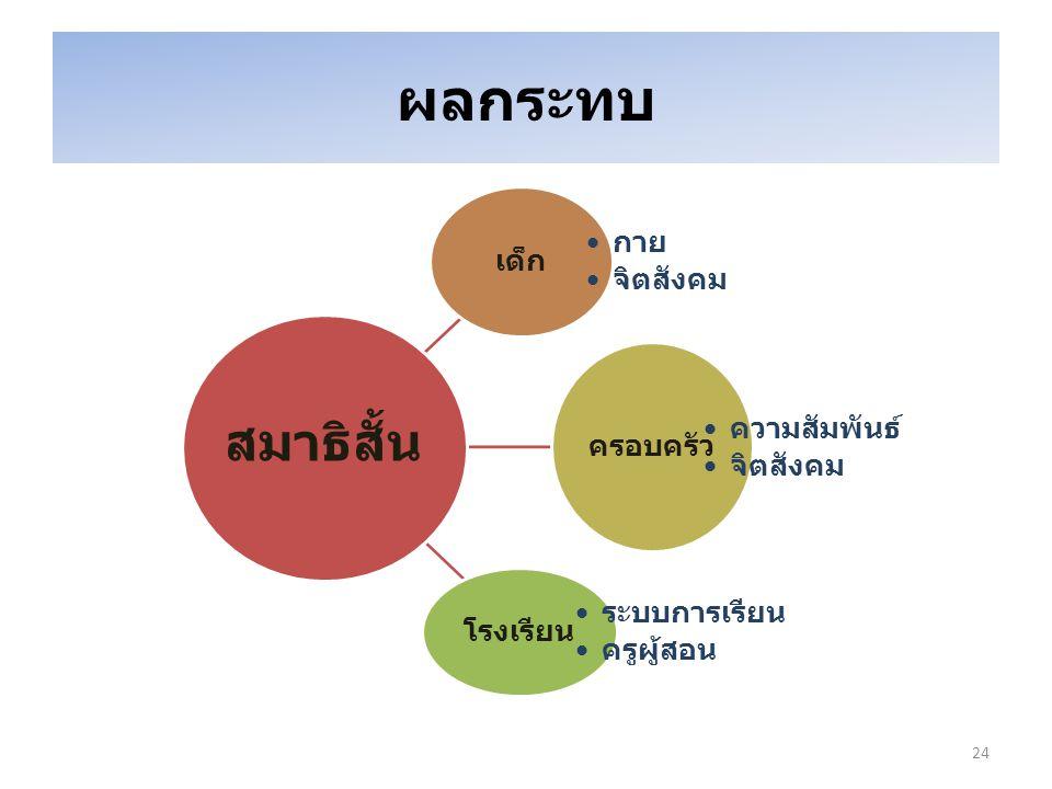 เด็ก กาย จิตสังคม ครอบครัว ความสัมพันธ์ จิตสังคม โรงเรียน ระบบการเรียน ครูผู้สอน สมาธิสั้น ผลกระทบ 24