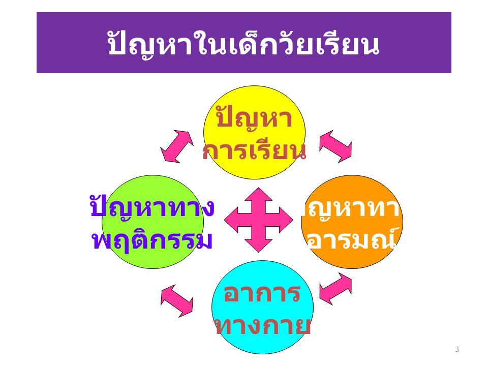 โรคที่ส่งผลต่อ ปัญหาการเรียน และ แนวทางการ ช่วยเหลือ 4