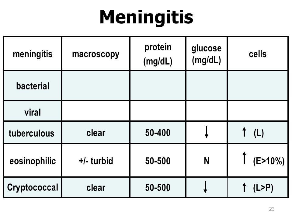 tuberculous Meningitis tuberculous (L)50-400clear viral bacterial Cryptococcal (E>10%)N50-500+/- turbideosinophilic cells glucose (mg/dL) protein (mg/dL) macroscopymeningitis (L>P) 50-500clear 23