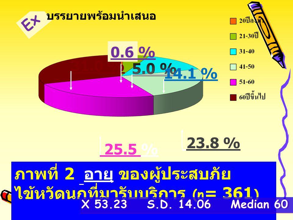 ภาพที่ 1 เพศของผู้ประสบภัยไข้หวัดนกที่มา รับบริการ (n = 361 ) 34.1 % 65.9 % ผล การศึกษา Ex บรรยายพร้อม นำเสนอ