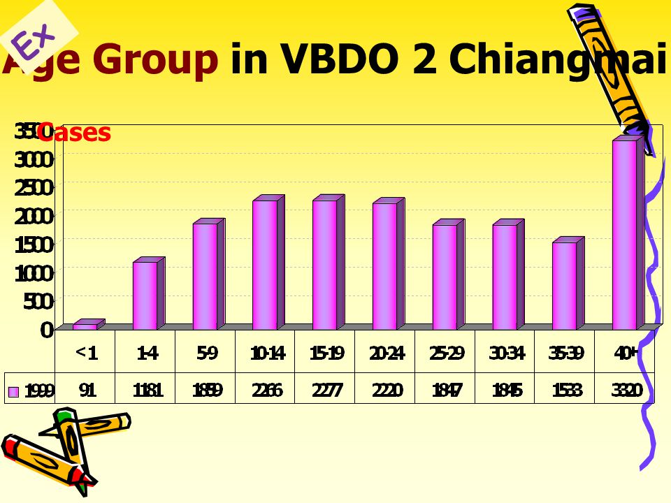12,169 6,270 Malaria in VBDO 2 Chiangmai by Sex FY 1999 Ex