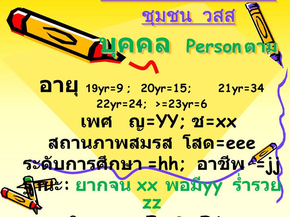 การกระจายของ Dt- Rxในชุมชน วสส บุคคล Personตาม เพศ ญ=YY; ช=xx อายุ 19yr=9; 20yr=15; 21yr=34 22yr=24;>=23yr=6 สถานภาพสมรส โสด=eee ระดับการศึกษา =hh;อาช