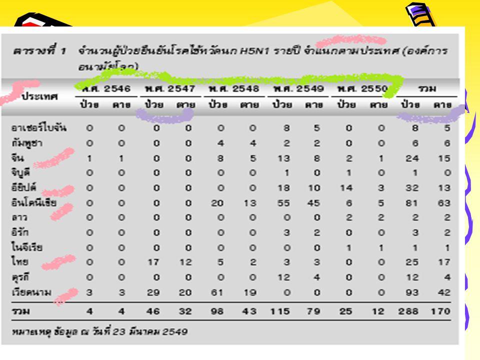 ไข้หวัดนก 22 June 2009 52,160 cases, 231 deaths (WHO-timeline) ประเทศใหม่ : อัลจีเรีย บังคลาเทศ บรูไน ฟิจิ สโลเวเนีย อัลจีเรีย บังคลาเทศ บรูไน ฟิจิ สโ