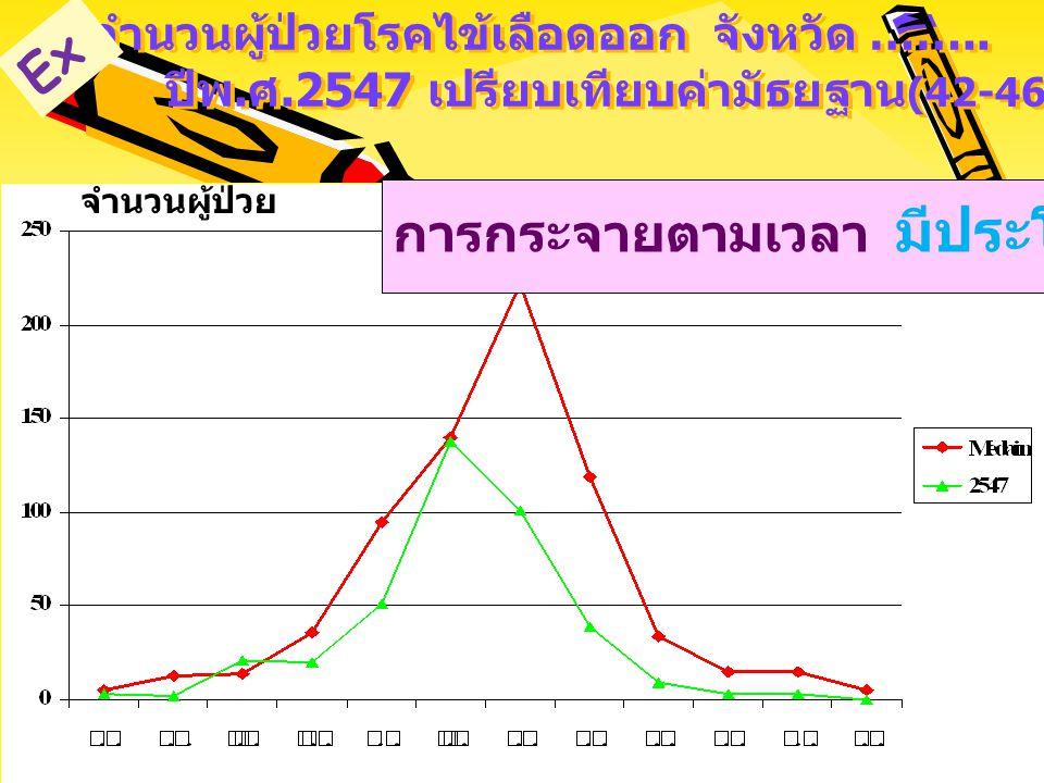 จำนวนรายงานผู้ป่วยไข้เลือดออก ภาคเหนือ และประเทศไทย 2530-2547 การกระจายตาม เวลา มีประโยชน์ ? การกระจายของโรคตามเวลา Ex