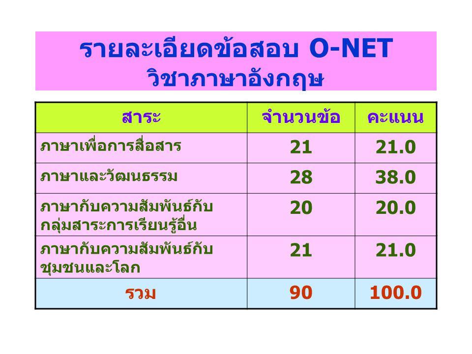 รายละเอียดข้อสอบ O-NET วิชาภาษาอังกฤษ สาระจำนวนข้อคะแนน ภาษาเพื่อการสื่อสาร 2121.0 ภาษาและวัฒนธรรม 2838.0 ภาษากับความสัมพันธ์กับ กลุ่มสาระการเรียนรู้อ
