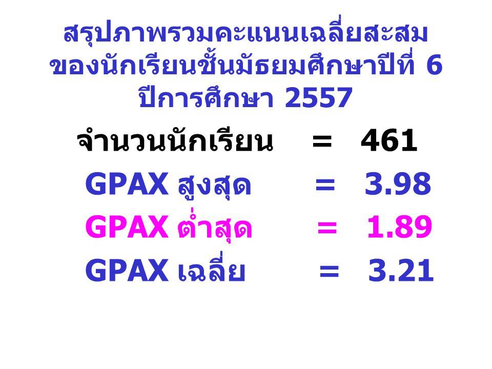 สรุปภาพรวมคะแนนเฉลี่ยสะสม ของนักเรียนชั้นมัธยมศึกษาปีที่ 6 ปีการศึกษา 2557 จำนวนนักเรียน = 461 GPAX สูงสุด = 3.98 GPAX ต่ำสุด = 1.89 GPAX เฉลี่ย = 3.2