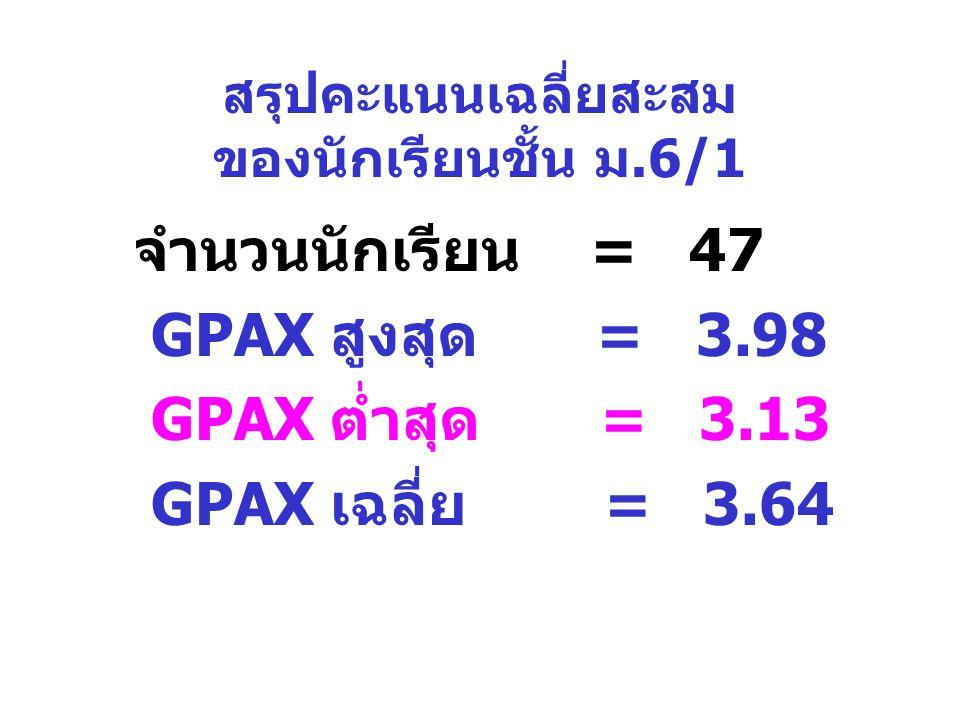 สรุปคะแนนเฉลี่ยสะสม ของนักเรียนชั้น ม.6/1 จำนวนนักเรียน = 47 GPAX สูงสุด = 3.98 GPAX ต่ำสุด = 3.13 GPAX เฉลี่ย = 3.64