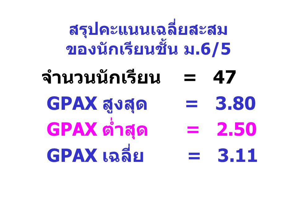 สรุปคะแนนเฉลี่ยสะสม ของนักเรียนชั้น ม.6/5 จำนวนนักเรียน = 47 GPAX สูงสุด = 3.80 GPAX ต่ำสุด = 2.50 GPAX เฉลี่ย = 3.11