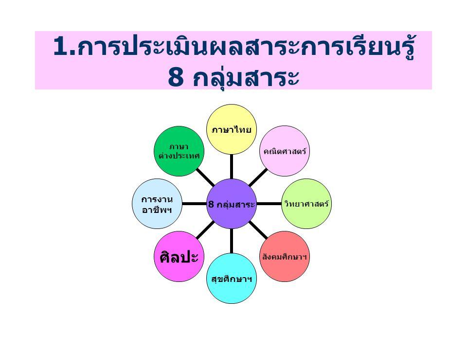1.การประเมินผลสาระการเรียนรู้ 8 กลุ่มสาระ 8 กลุ่ม สาระ ภาษาไทยคณิตศาสตร์วิทยาศาสตร์ สังคมศึกษา ฯ สุขศึกษาฯศิลปะ การงาน อาชีพฯ ภาษา ต่างประเทศ