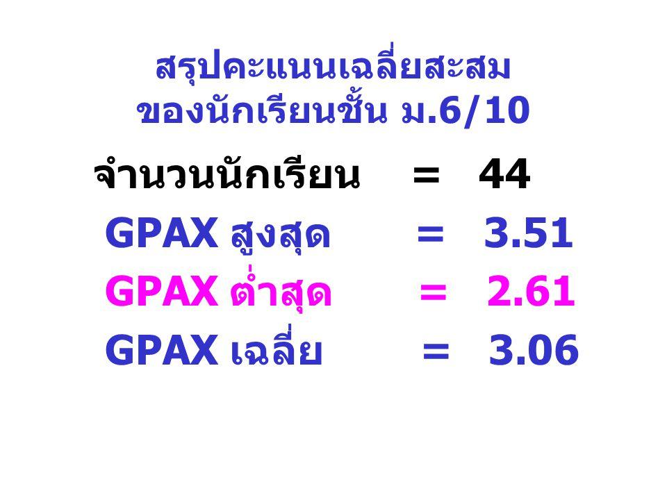 สรุปคะแนนเฉลี่ยสะสม ของนักเรียนชั้น ม.6/10 จำนวนนักเรียน = 44 GPAX สูงสุด = 3.51 GPAX ต่ำสุด = 2.61 GPAX เฉลี่ย = 3.06
