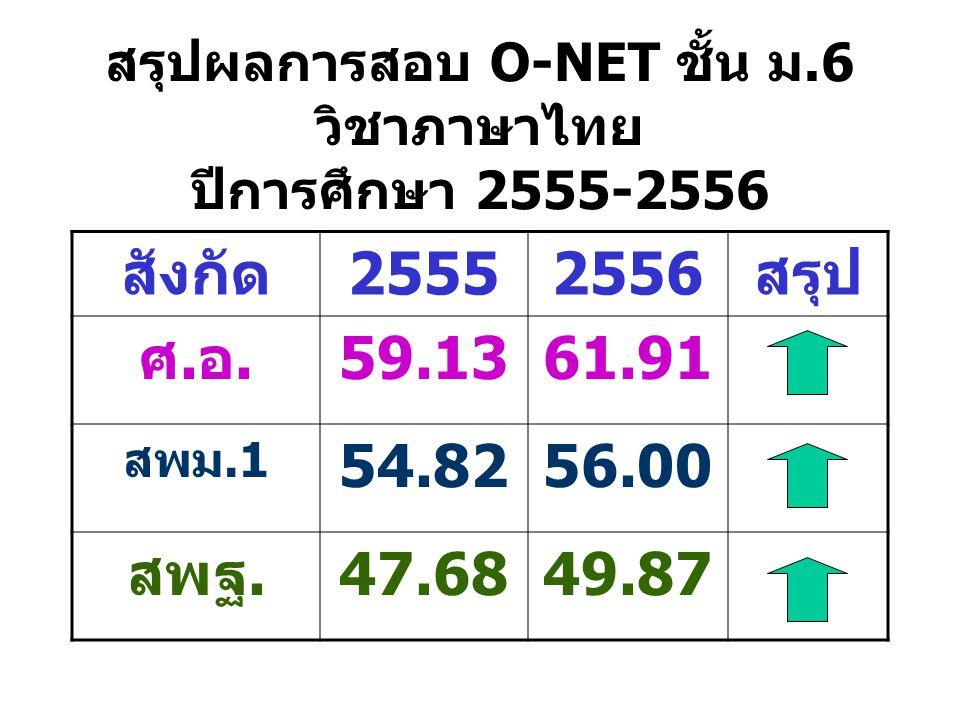 สรุปผลการสอบ O-NET ชั้น ม.6 วิชาภาษาไทย ปีการศึกษา 2555-2556 สังกัด25552556สรุป ศ.อ.59.1361.91 สพม.1 54.8256.00 สพฐ.47.6849.87
