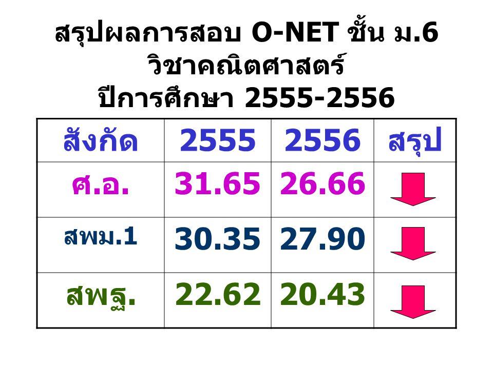 สรุปผลการสอบ O-NET ชั้น ม.6 วิชาคณิตศาสตร์ ปีการศึกษา 2555-2556 สังกัด25552556สรุป ศ.อ.31.6526.66 สพม.1 30.3527.90 สพฐ.22.6220.43