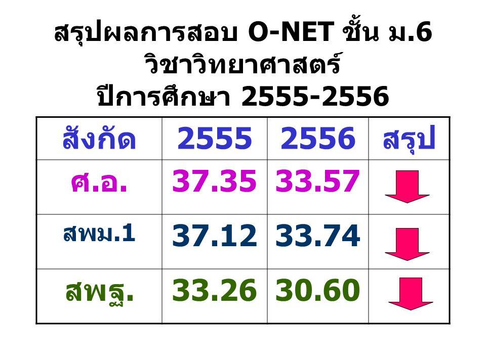 สรุปผลการสอบ O-NET ชั้น ม.6 วิชาวิทยาศาสตร์ ปีการศึกษา 2555-2556 สังกัด25552556สรุป ศ.อ.37.3533.57 สพม.1 37.1233.74 สพฐ.33.2630.60