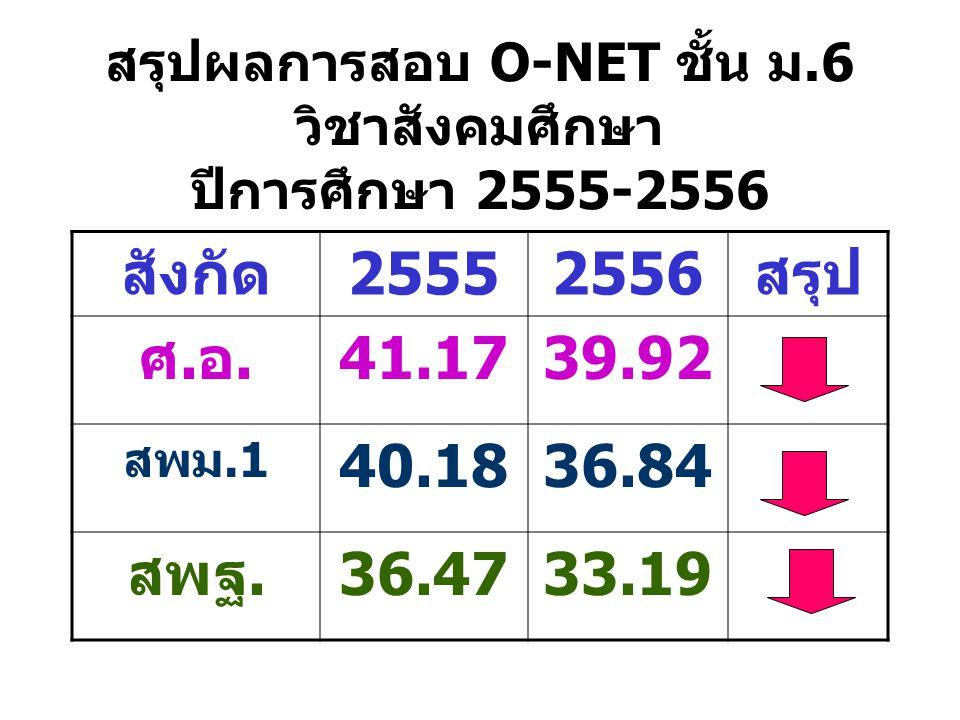 สรุปผลการสอบ O-NET ชั้น ม.6 วิชาสังคมศึกษา ปีการศึกษา 2555-2556 สังกัด25552556สรุป ศ.อ.41.1739.92 สพม.1 40.1836.84 สพฐ.36.4733.19