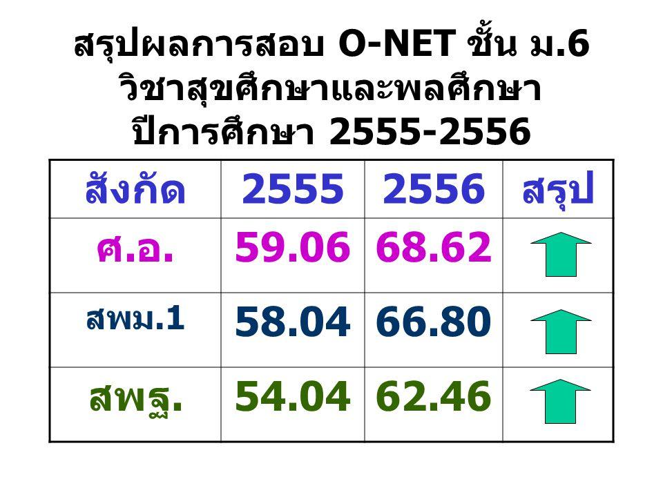 สรุปผลการสอบ O-NET ชั้น ม.6 วิชาสุขศึกษาและพลศึกษา ปีการศึกษา 2555-2556 สังกัด25552556สรุป ศ.อ.59.0668.62 สพม.1 58.0466.80 สพฐ.54.0462.46