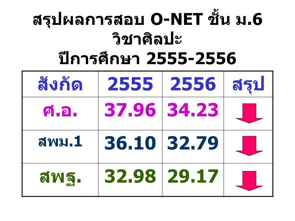 สรุปผลการสอบ O-NET ชั้น ม.6 วิชาศิลปะ ปีการศึกษา 2555-2556 สังกัด25552556สรุป ศ.อ.37.9634.23 สพม.1 36.1032.79 สพฐ.32.9829.17