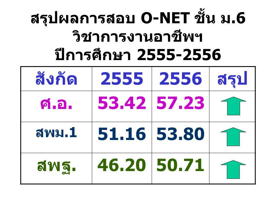 สรุปผลการสอบ O-NET ชั้น ม.6 วิชาการงานอาชีพฯ ปีการศึกษา 2555-2556 สังกัด25552556สรุป ศ.อ.53.4257.23 สพม.1 51.1653.80 สพฐ.46.2050.71