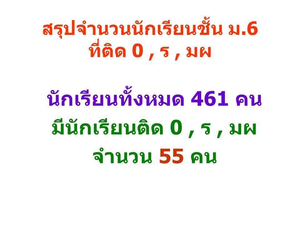 สรุปจำนวนนักเรียนชั้น ม.6 ที่ติด 0, ร, มผ นักเรียนทั้งหมด 461 คน มีนักเรียนติด 0, ร, มผ จำนวน 55 คน