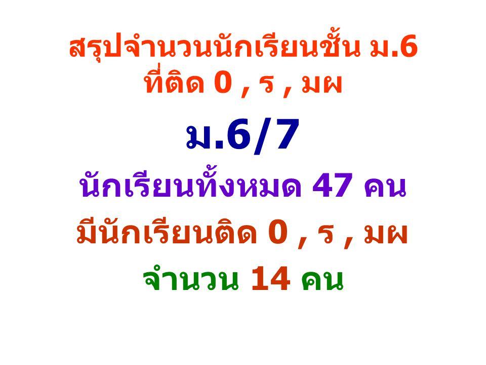 สรุปจำนวนนักเรียนชั้น ม.6 ที่ติด 0, ร, มผ ม.6/7 นักเรียนทั้งหมด 47 คน มีนักเรียนติด 0, ร, มผ จำนวน 14 คน