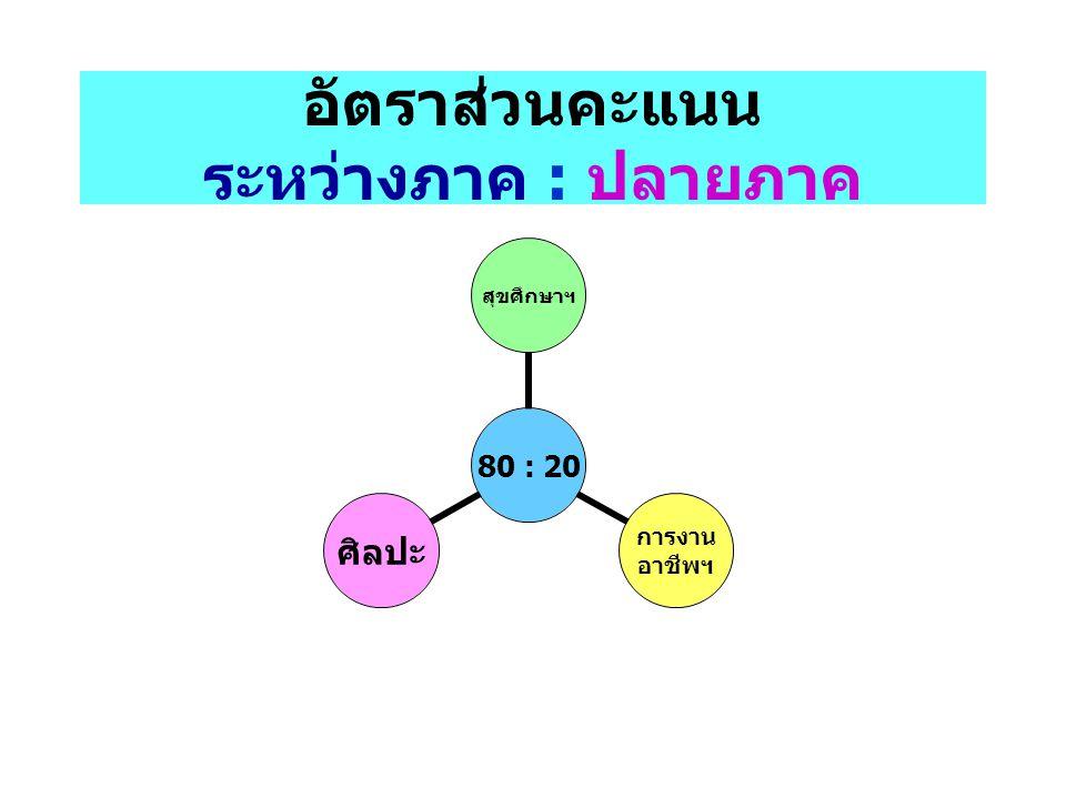 รายละเอียดข้อสอบ O-NET วิชาภาษาไทย สาระจำนวนข้อคะแนน การอ่าน 2040.0 การเขียน 2222.0 การฟัง การดู และการพูด 44.0 หลักการใช้ภาษา 1919.0 วรรณคดีและวรรณกรรม 1515.0 รวม80100.0