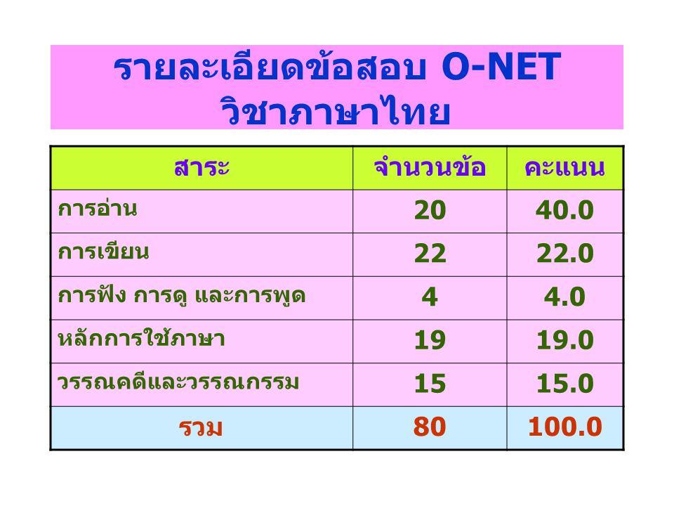 รายละเอียดข้อสอบ O-NET วิชาภาษาไทย สาระจำนวนข้อคะแนน การอ่าน 2040.0 การเขียน 2222.0 การฟัง การดู และการพูด 44.0 หลักการใช้ภาษา 1919.0 วรรณคดีและวรรณกร