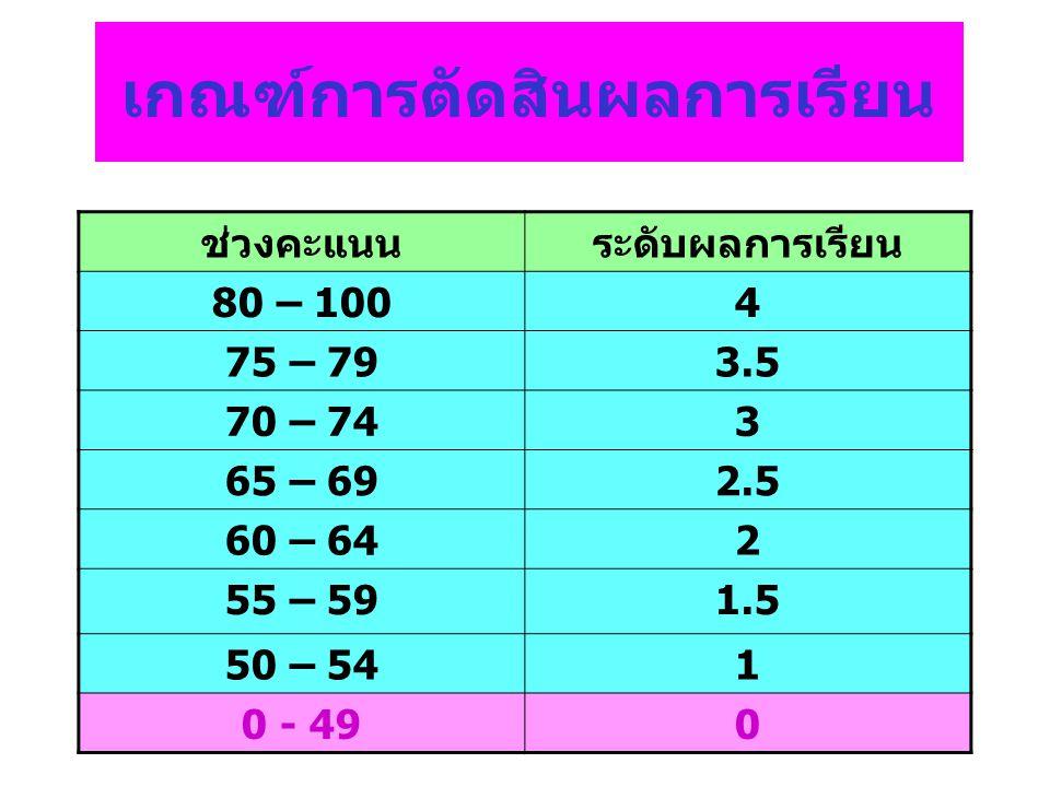 สรุปคะแนนเฉลี่ยสะสม ของนักเรียนชั้น ม.6/9 จำนวนนักเรียน = 48 GPAX สูงสุด = 3.90 GPAX ต่ำสุด = 2.25 GPAX เฉลี่ย = 3.33