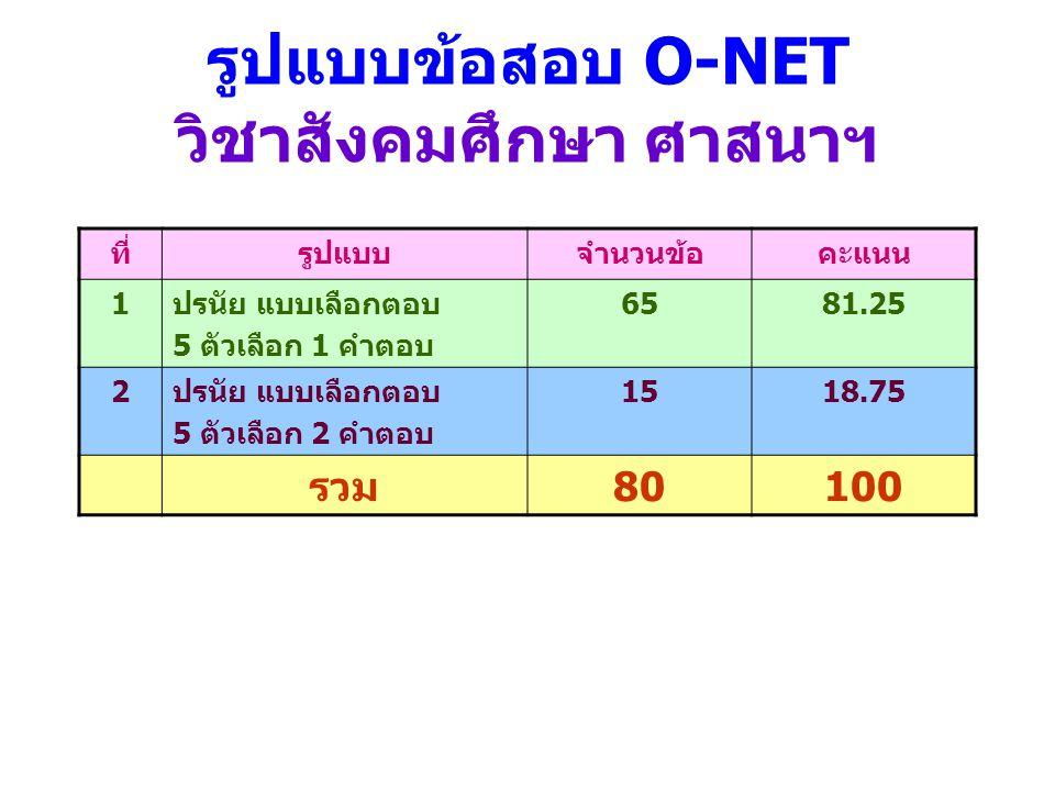 รูปแบบข้อสอบ O-NET วิชาสังคมศึกษา ศาสนาฯ ที่รูปแบบจำนวนข้อคะแนน 1ปรนัย แบบเลือกตอบ 5 ตัวเลือก 1 คำตอบ 6581.25 2ปรนัย แบบเลือกตอบ 5 ตัวเลือก 2 คำตอบ 15