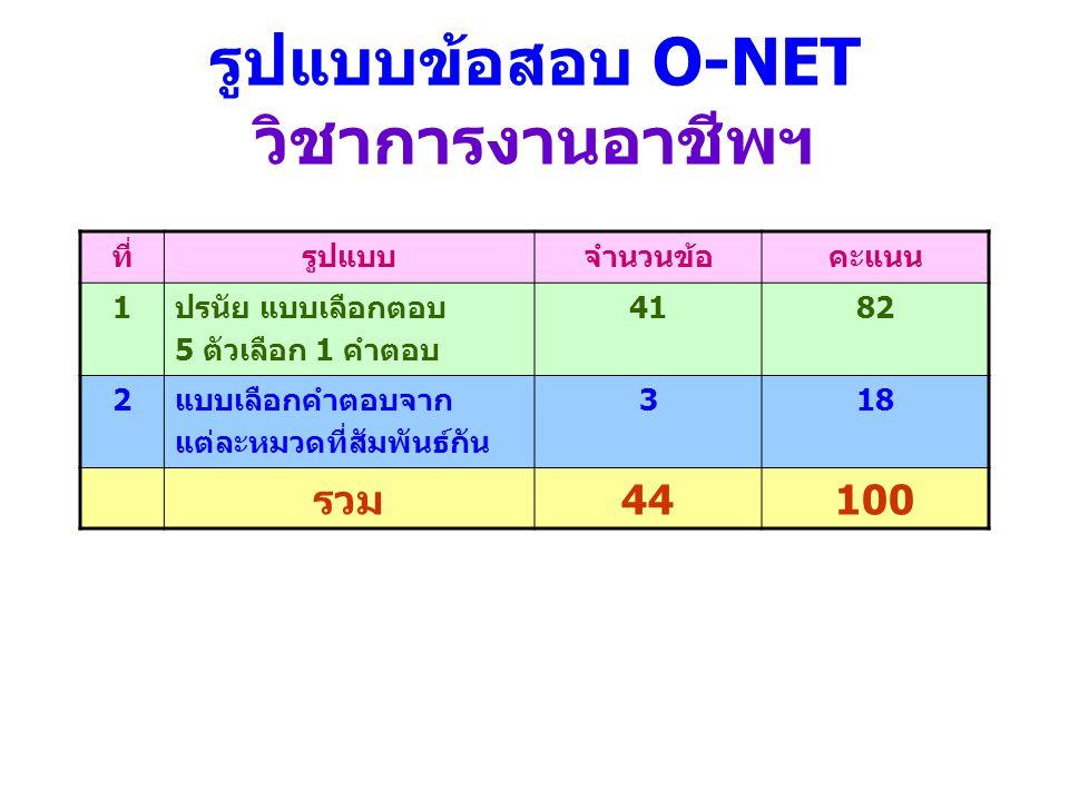 รูปแบบข้อสอบ O-NET วิชาการงานอาชีพฯ ที่รูปแบบจำนวนข้อคะแนน 1ปรนัย แบบเลือกตอบ 5 ตัวเลือก 1 คำตอบ 4182 2แบบเลือกคำตอบจาก แต่ละหมวดที่สัมพันธ์กัน 318 รว