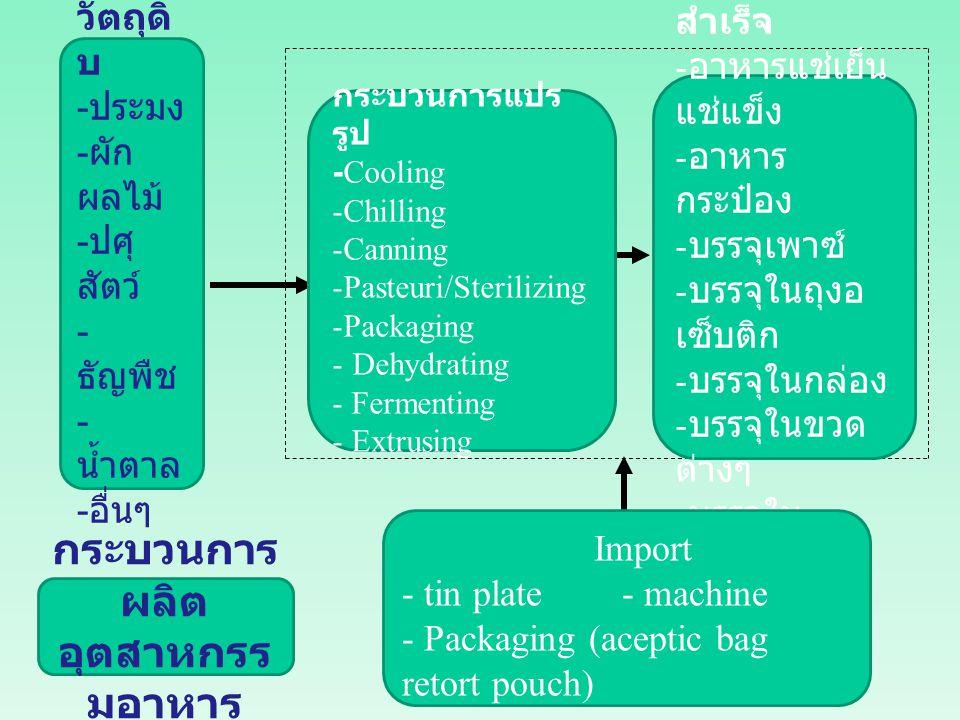 กระบวนการ ผลิต อุตสาหกรร มอาหาร วัตถุดิ บ - ประมง - ผัก ผลไม้ - ปศุ สัตว์ - ธัญพืช - น้ำตาล - อื่นๆ กระบวนการแปร รูป -Cooling -Chilling -Canning -Past