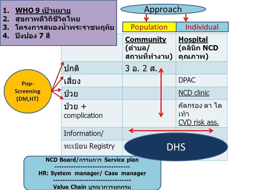 Community (ตำบล/ สถานที่ทำงาน) Hospital (คลินิก NCD คุณภาพ) ปกติ3 อ. 2 ส. เสี่ยง DPAC ป่วย NCD clinic ป่วย + complication คัดกรอง ตา ไต เท้า CVD risk