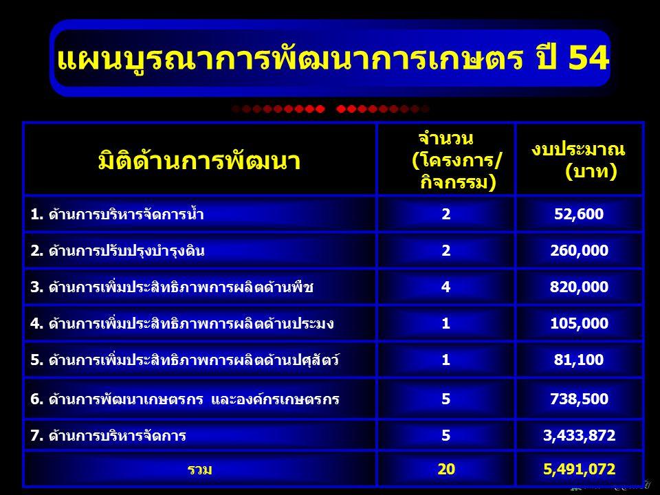 มิติด้านงบประมาณ จำนวน (โครงการ/ กิจกรรม) งบประมาณ (บาท) ร้อยละ 1) งบปกติของหน่วยงาน (Function) 9376,1006.85 2) งบจังหวัด (Area)92,663,57248.51 3) งบกลุ่มจังหวัด (Area)11,906,40034.72 4) งบองค์กรปกครองส่วนท้องถิ่น (Local) 3545,0009.93 รวม 225,491,072 100 ฒนาการเก แผนบูรณาการพัฒนาการเกษตร ปี 54