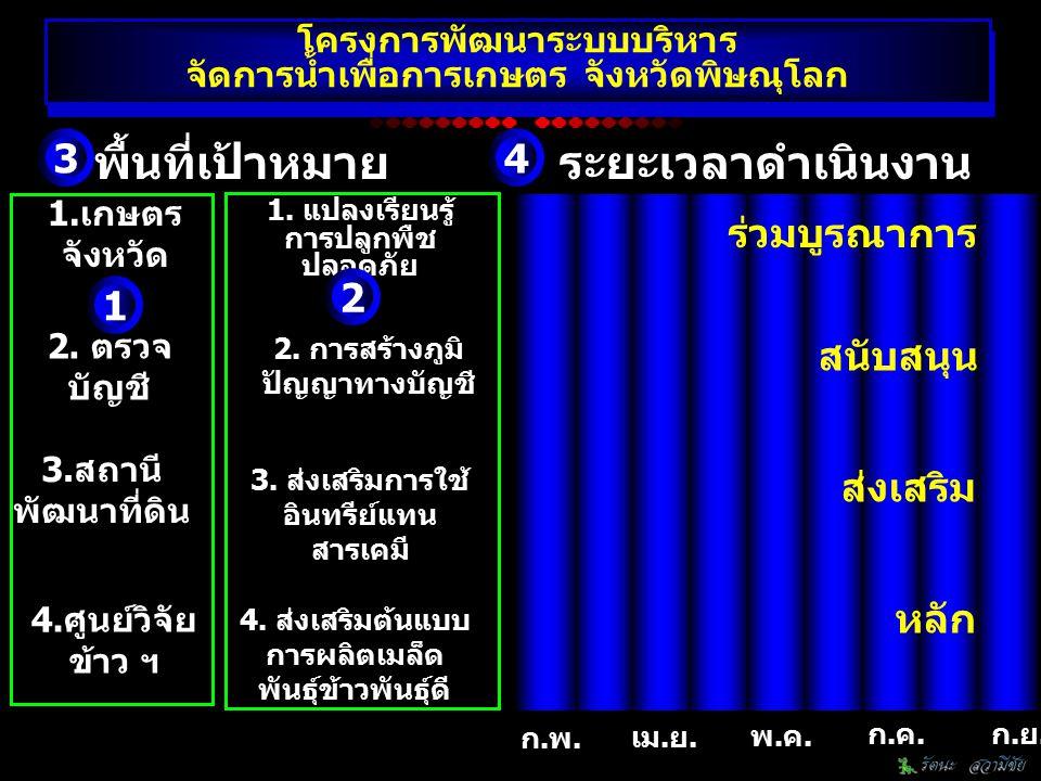 ก.พ. เม.ย. พ.ค. ก.ค.ก.ย. หน่วย งาน กิจ กรรม 1 2 ระยะเวลาดำเนินงานพื้นที่เป้าหมาย 34 โครงการพัฒนาระบบบริหาร จัดการน้ำเพื่อการเกษตร จังหวัดพิษณุโลก