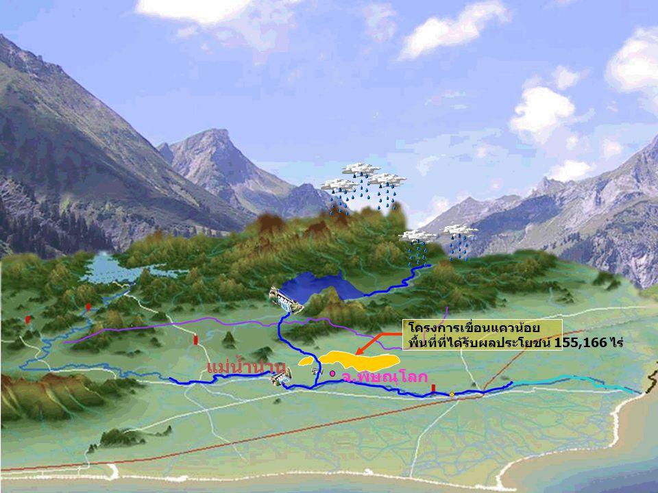 เข้าใจ เข้าถึง พัฒนา วิเคราะห์แนวโน้มเชิงตรรกะ วิเคราะห์ข้อมูล ครัวเรือนเกษตร ปฏิทินบูรณาการเชิงพื้นที่