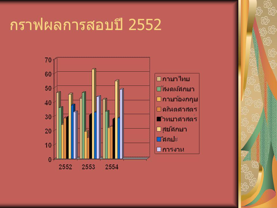 กราฟผลการสอบปี 2552