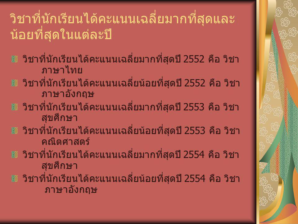 วิชาที่นักเรียนได้คะแนนเฉลี่ยมากที่สุดและ น้อยที่สุดในแต่ละปี วิชาที่นักเรียนได้คะแนนเฉลี่ยมากที่สุดปี 2552 คือ วิชา ภาษาไทย วิชาที่นักเรียนได้คะแนนเฉลี่ยน้อยที่สุดปี 2552 คือ วิชา ภาษาอังกฤษ วิชาที่นักเรียนได้คะแนนเฉลี่ยมากที่สุดปี 2553 คือ วิชา สุขศึกษา วิชาที่นักเรียนได้คะแนนเฉลี่ยน้อยที่สุดปี 2553 คือ วิชา คณิตศาสตร์ วิชาที่นักเรียนได้คะแนนเฉลี่ยมากที่สุดปี 2554 คือ วิชา สุขศึกษา วิชาที่นักเรียนได้คะแนนเฉลี่ยน้อยที่สุดปี 2554 คือ วิชา ภาษาอังกฤษ